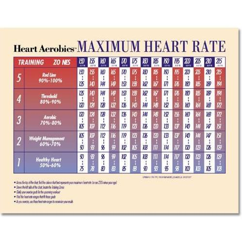 ... target heart rate chart kids resting heart rate chart heart rate