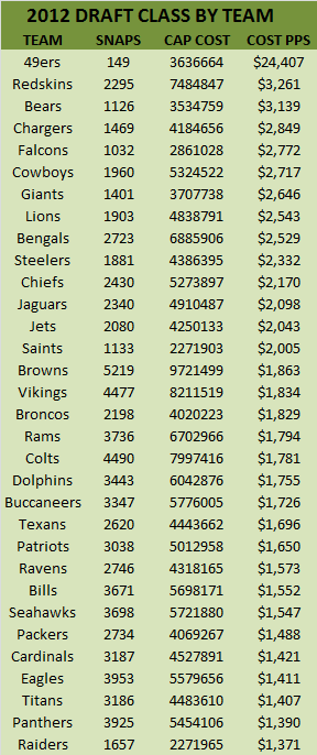 Cost Per Snap by Team