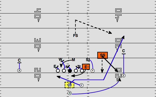 8 Man Football Positions Diagram http://www.nationalfootballpost.com/Playbook-Panthers-TripleOption-vs-Saints.html