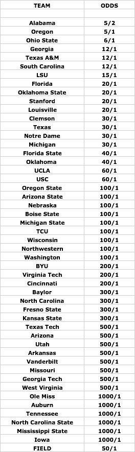 odds chart