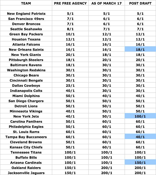 CHicago Bears super bowl odds