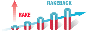 rakeback graph
